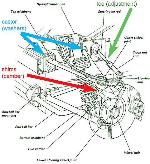 lotus elise suspension diagram with callouts lotus elise buyers guide lotus elise s1 wiring diagram at gsmportal.co